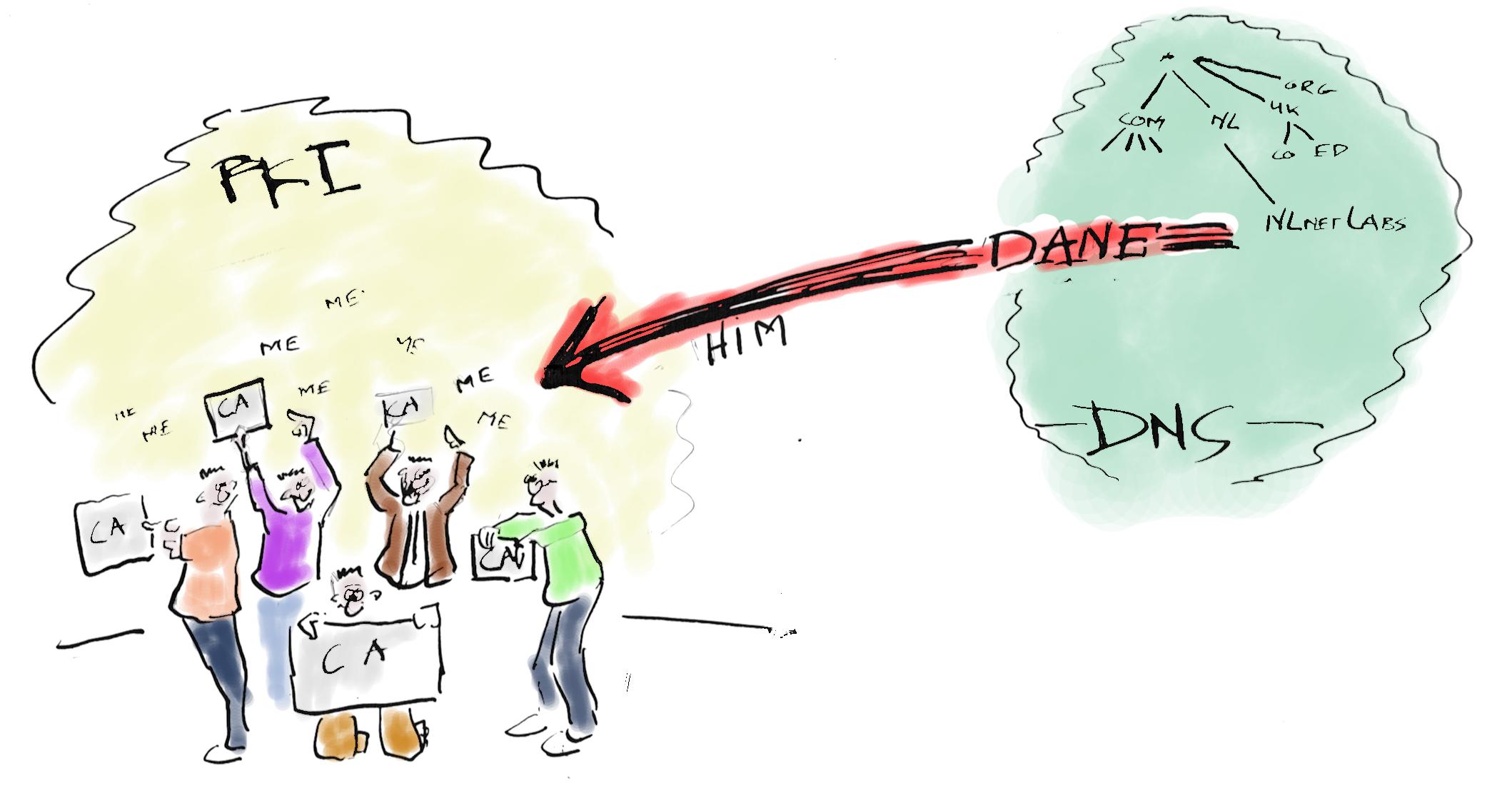 How Dane works